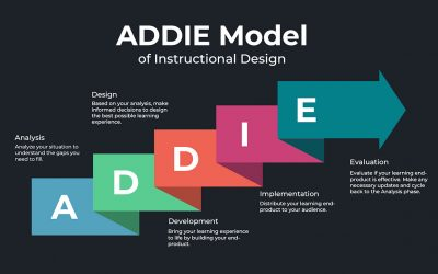 What is the ADDIE Model of Instructional Design?