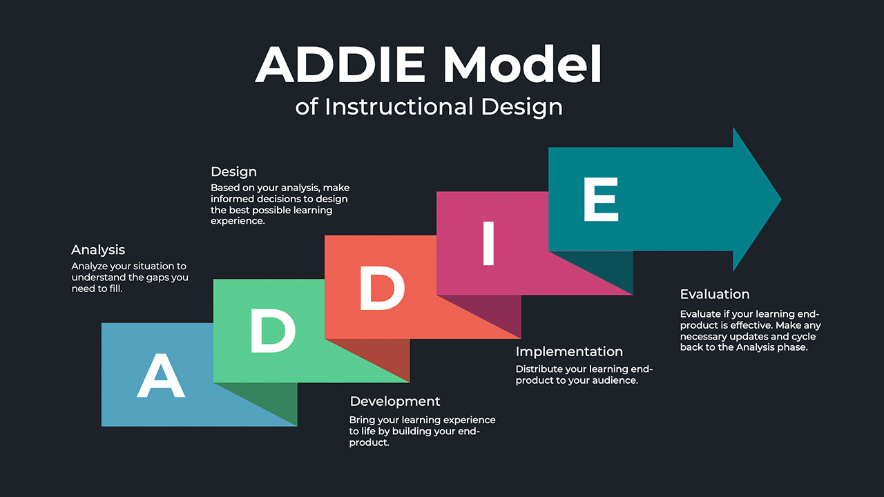 What Is The Addie Model Of Instructional Design Water Bear Learning