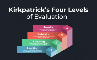 What is Kirkpatrick's Training Evaluation Model?